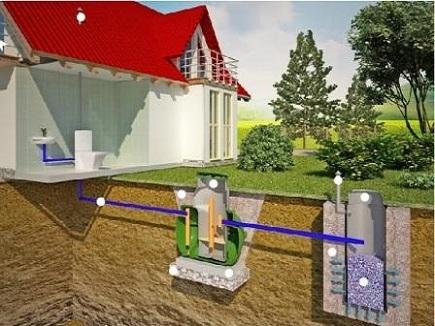 автономная канализация септик