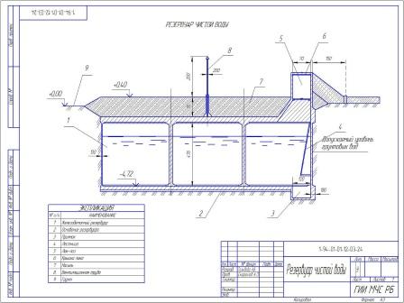 проектирование наружных водопроводов